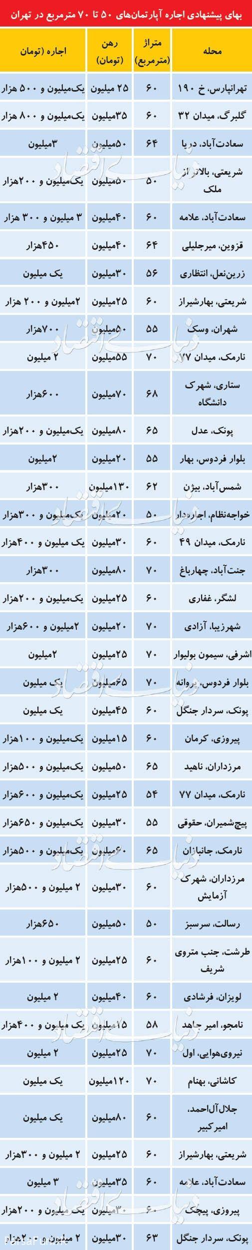 قیمت رهن و اجاره آپارتمان 50 تا 70 متری در تهران