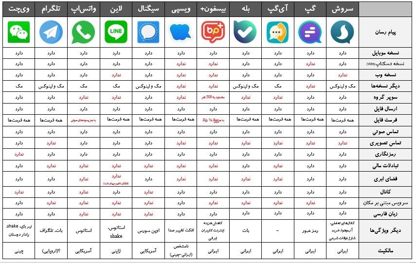 مقایسه و بررسی امکانات و امنیت پیام رسان های داخلی